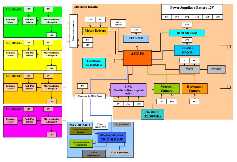 Drone block diagram from FCCID.io